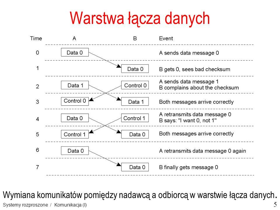 5 Systemy rozproszone / Komunikacja (I) Warstwa łącza danych Wymiana komunikatów pomiędzy nadawcą a odbiorcą w warstwie łącza danych.
