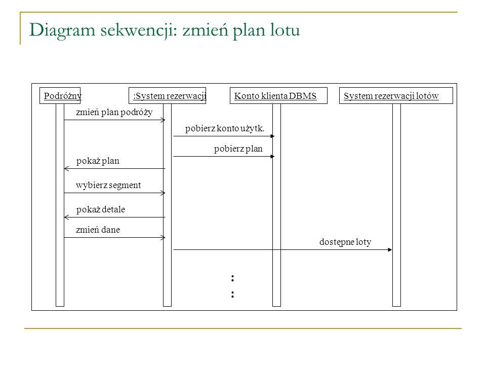 Diagram sekwencji: zmień plan lotu :System rezerwacjiPodróżnySystem rezerwacji lotów zmień plan podróży pobierz konto użytk. pobierz plan pokaż plan w