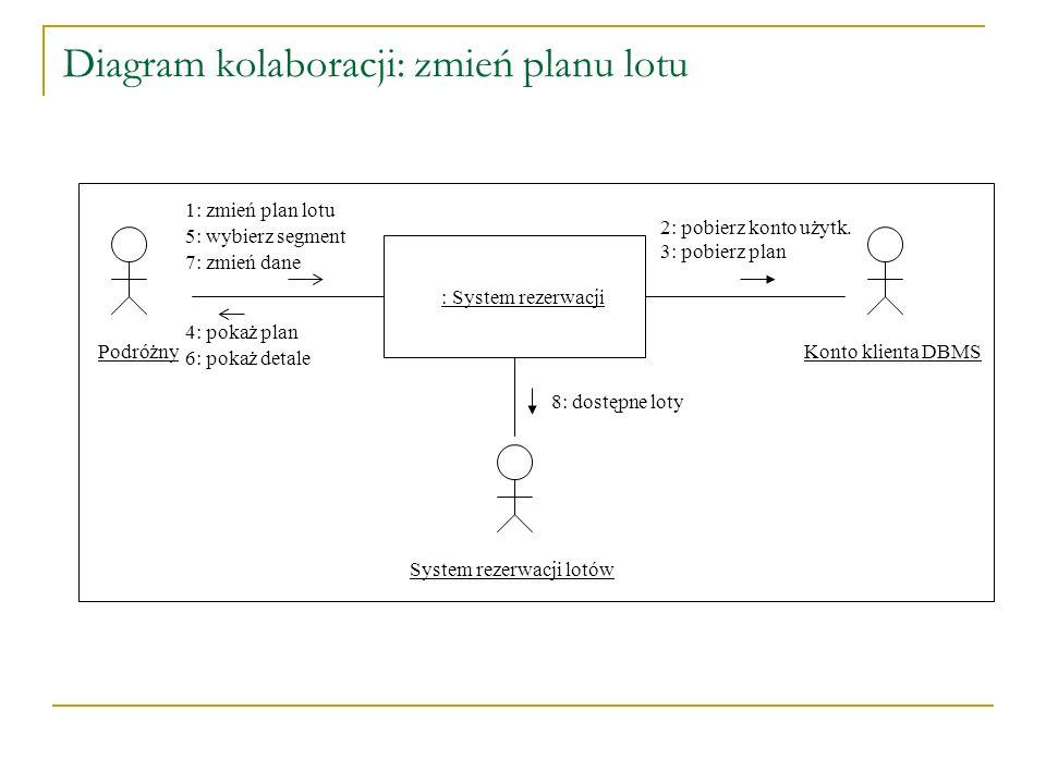 Diagram kolaboracji: zmień planu lotu PodróżnyKonto klienta DBMSSystem rezerwacji lotów : System rezerwacji 7: zmień dane 2: pobierz konto użytk. 3: p