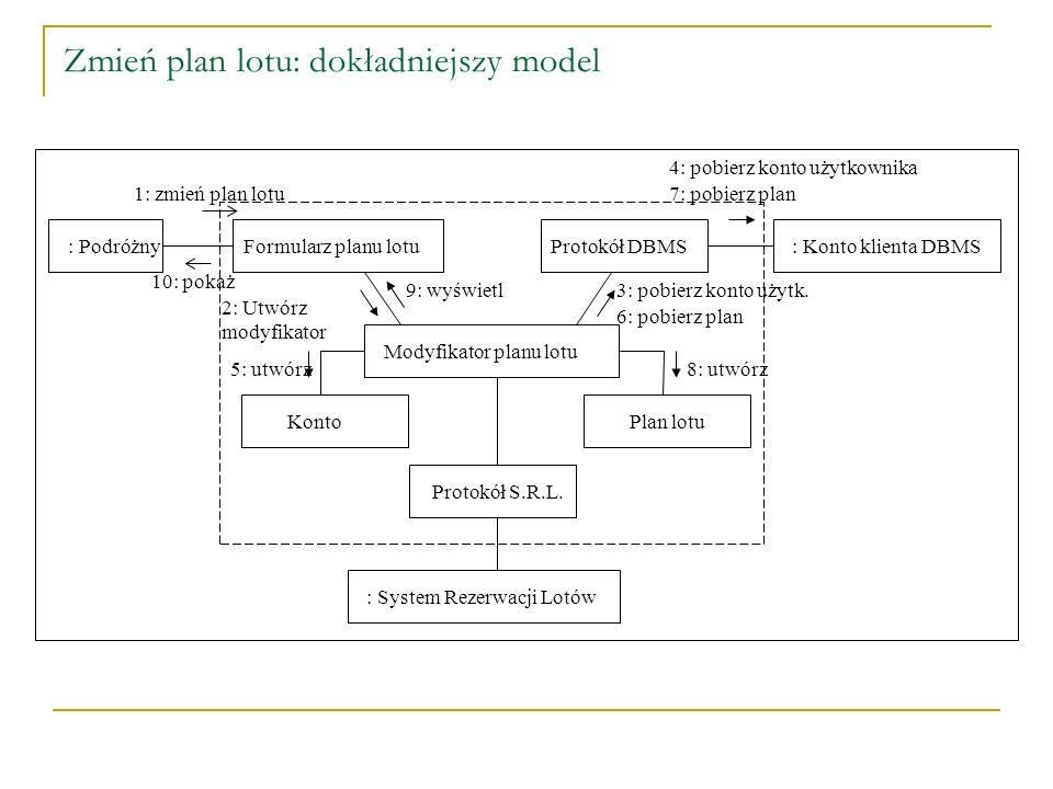 Zmień plan lotu: dokładniejszy model : Podróżny: Konto klienta DBMS: System Rezerwacji Lotów Modyfikator planu lotu Protokół S.R.L. Formularz planu lo