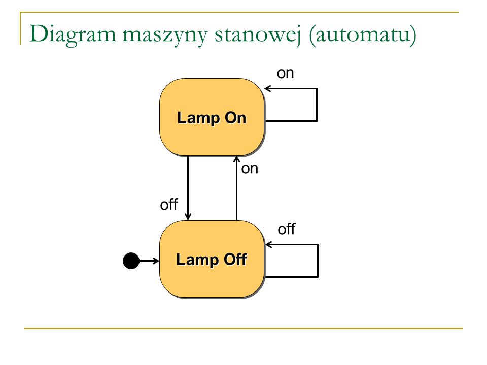 off on Diagram maszyny stanowej (automatu) Lamp On Lamp Off off on