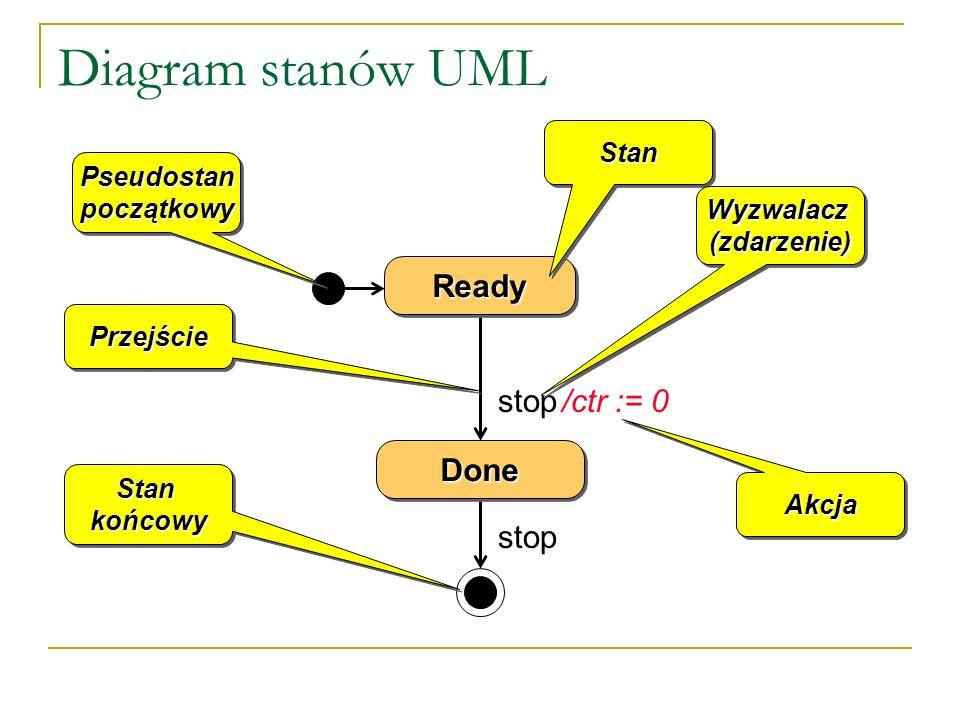 Diagram stanów UML ReadyReady stop /ctr := 0stop StanStan Wyzwalacz (zdarzenie) AkcjaAkcja PseudostanpoczątkowyPseudostanpoczątkowy PrzejściePrzejście