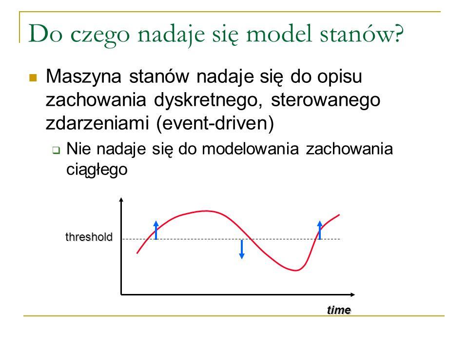 Do czego nadaje się model stanów? Maszyna stanów nadaje się do opisu zachowania dyskretnego, sterowanego zdarzeniami (event-driven) Nie nadaje się do