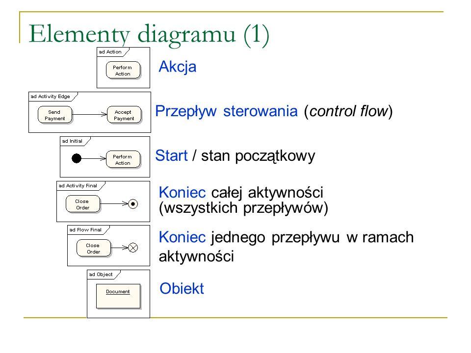 Elementy diagramu (1) Akcja Przepływ sterowania (control flow) Koniec całej aktywności (wszystkich przepływów) Koniec jednego przepływu w ramach aktyw