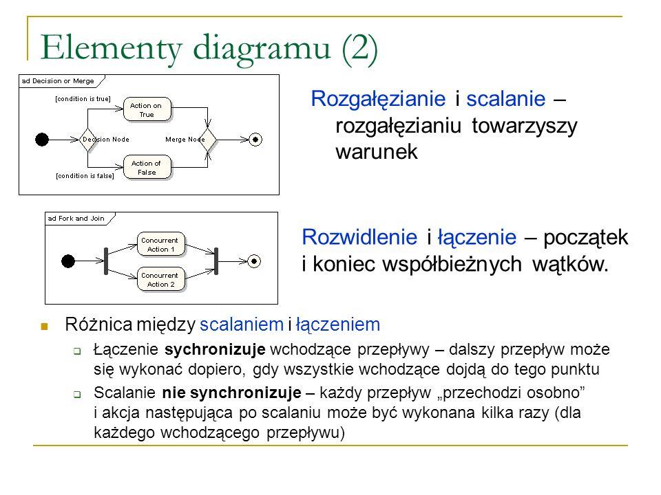 Elementy diagramu (2) Rozgałęzianie i scalanie – rozgałęzianiu towarzyszy warunek Rozwidlenie i łączenie – początek i koniec współbieżnych wątków. Róż