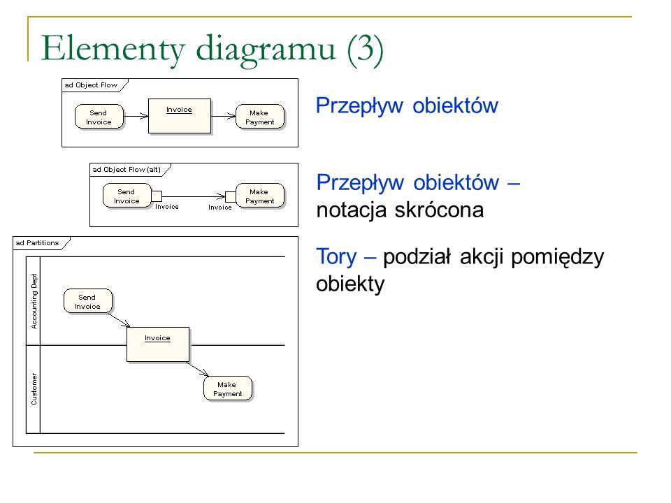 Elementy diagramu (3) Przepływ obiektów Przepływ obiektów – notacja skrócona Tory – podział akcji pomiędzy obiekty