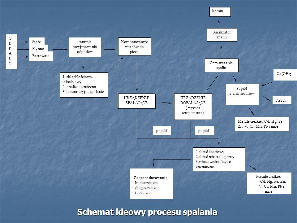 Stałe Pastowate Płynne kontrola przyjmowania odpadów Komponowanie wsadów do pieca 1. skład ilościowo- jakościowy 2. analiza termiczna 3. laboratoryjne