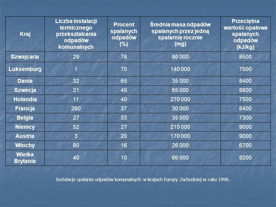 Kraj Liczba instalacji termicznego przekształcania odpadów komunalnych Procent spalanych odpadów (%) Średnia masa odpadów spalanych przez jedną spalar
