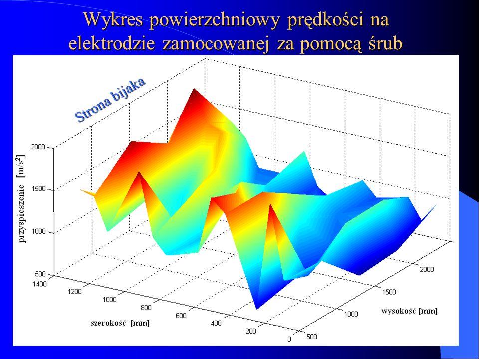 Wykres powierzchniowy prędkości na elektrodzie zamocowanej za pomocą śrub Strona bijaka