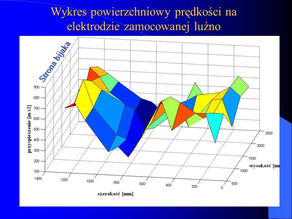 Wykres powierzchniowy prędkości na elektrodzie zamocowanej luźno Strona bijaka