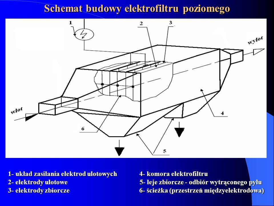 1- układ zasilania elektrod ulotowych 4- komora elektrofiltru 2- elektrody ulotowe 5- leje zbiorcze - odbiór wytrąconego pyłu 3- elektrody zbiorcze 6-