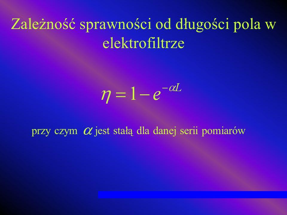 Zależność sprawności od długości pola w elektrofiltrze przy czym jest stałą dla danej serii pomiarów