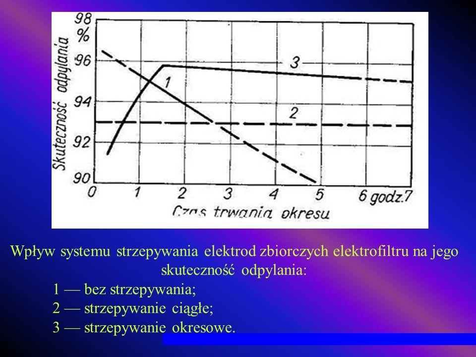 Wpływ systemu strzepywania elektrod zbiorczych elektrofiltru na jego skuteczność odpylania: 1 bez strzepywania; 2 strzepywanie ciągłe; 3 strzepywanie