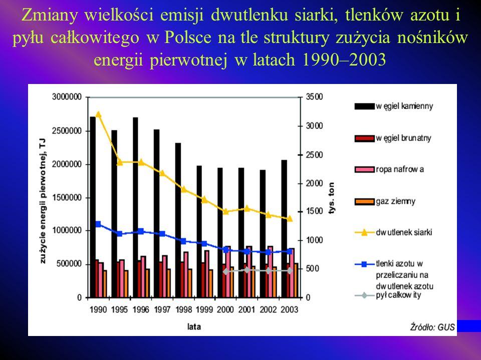 Zmiany wielkości emisji dwutlenku siarki, tlenków azotu i pyłu całkowitego w Polsce na tle struktury zużycia nośników energii pierwotnej w latach 1990