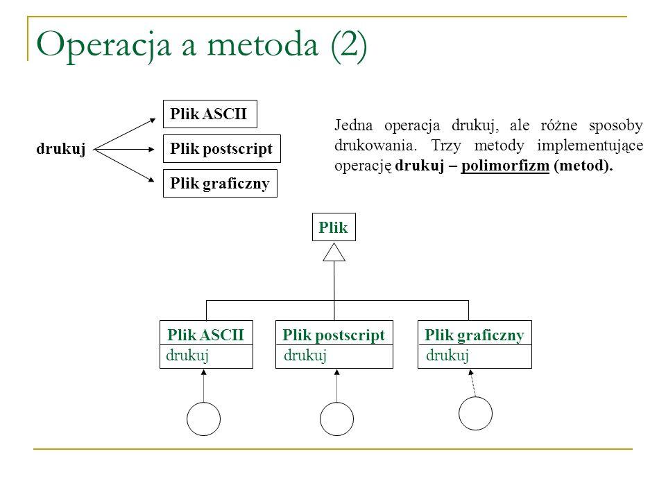Operacja a metoda (2) drukuj Plik ASCII Plik postscript Plik graficzny Jedna operacja drukuj, ale różne sposoby drukowania. Trzy metody implementujące