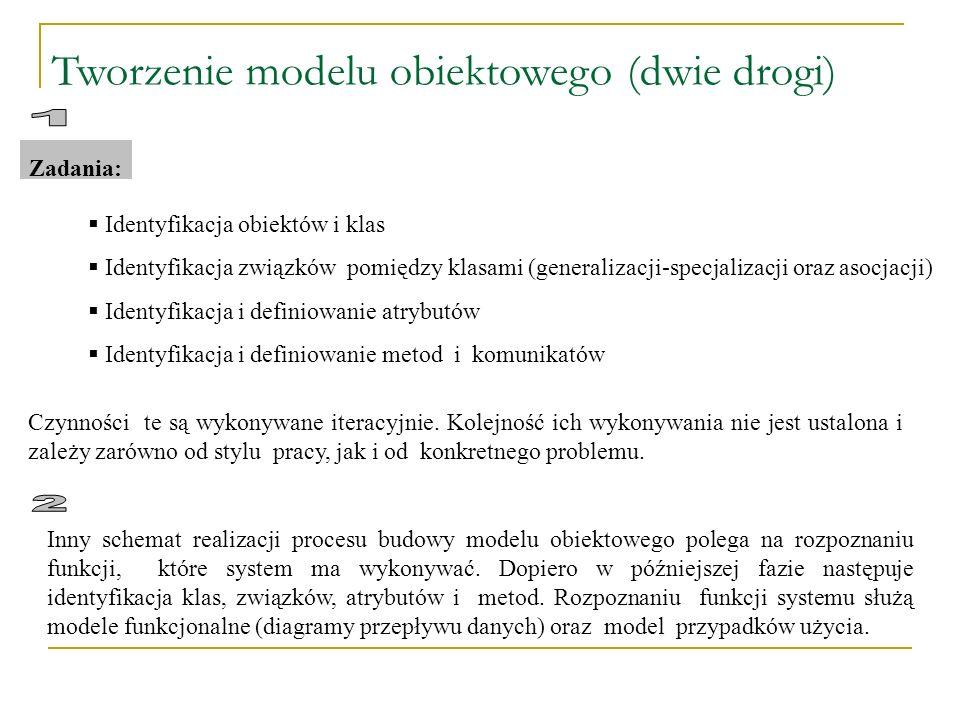Tworzenie modelu obiektowego (dwie drogi) Zadania: Identyfikacja obiektów i klas Identyfikacja związków pomiędzy klasami (generalizacji-specjalizacji