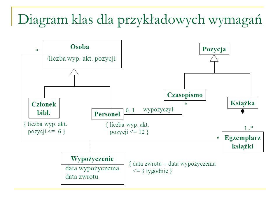 Diagram klas dla przykładowych wymagań Członek bibl. Personel Pozycja Czasopismo Książka Egzemplarz książki Osoba /liczba wyp. akt. pozycji * 0..1 { l