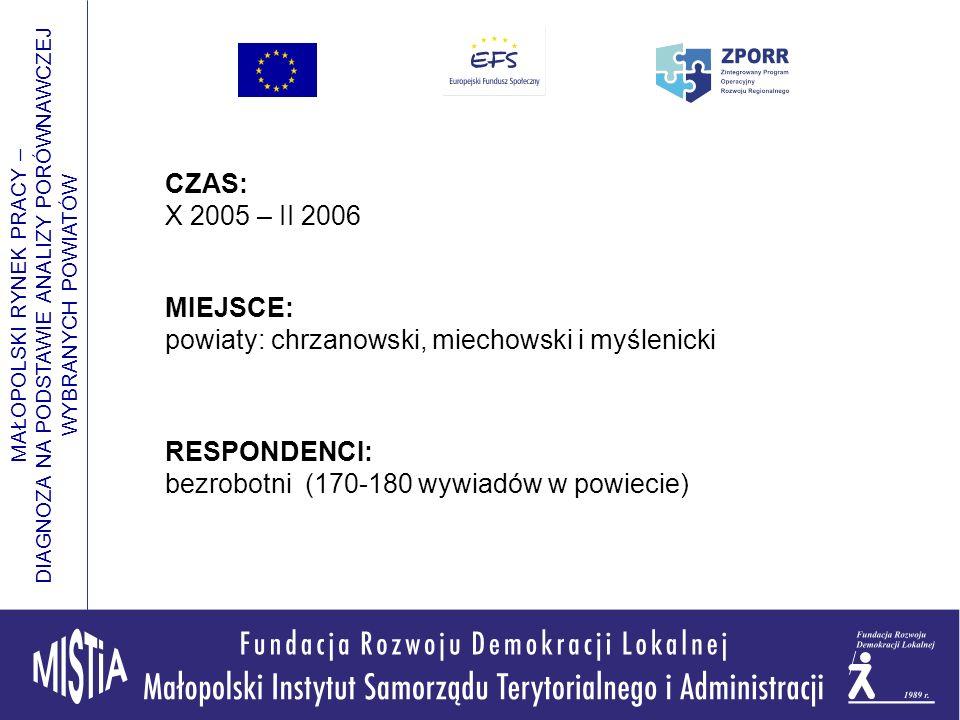 MAŁOPOLSKI RYNEK PRACY – DIAGNOZA NA PODSTAWIE ANALIZY PORÓWNAWCZEJ WYBRANYCH POWIATÓW CZAS: X 2005 – II 2006 MIEJSCE: powiaty: chrzanowski, miechowski i myślenicki RESPONDENCI: bezrobotni (170-180 wywiadów w powiecie)