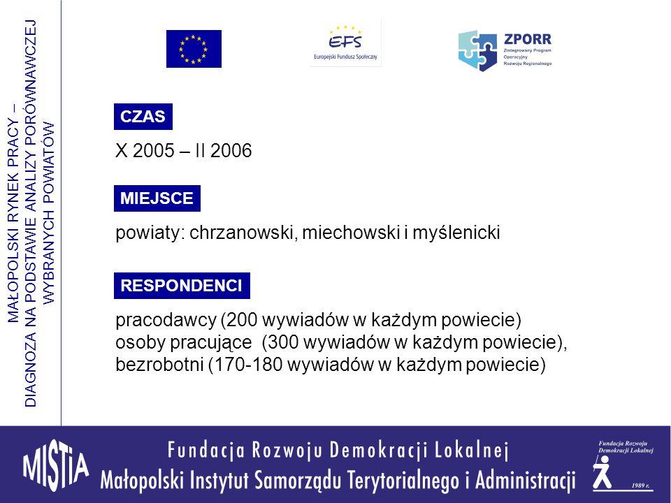 MAŁOPOLSKI RYNEK PRACY – DIAGNOZA NA PODSTAWIE ANALIZY PORÓWNAWCZEJ WYBRANYCH POWIATÓW X 2005 – II 2006 powiaty: chrzanowski, miechowski i myślenicki