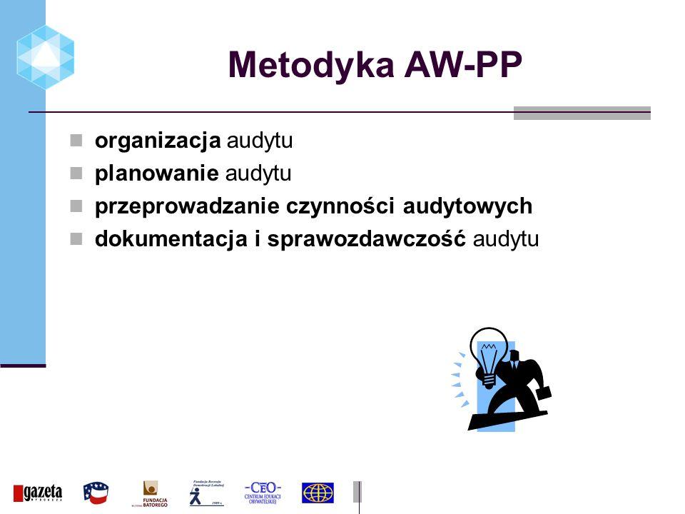 Metodyka AW-PP organizacja audytu planowanie audytu przeprowadzanie czynności audytowych dokumentacja i sprawozdawczość audytu
