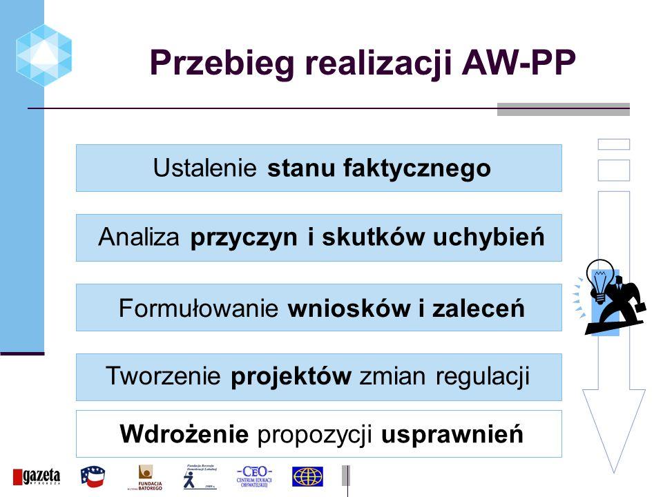 Przebieg realizacji AW-PP Wdrożenie propozycji usprawnień Ustalenie stanu faktycznego Analiza przyczyn i skutków uchybień Formułowanie wniosków i zaleceń Tworzenie projektów zmian regulacji