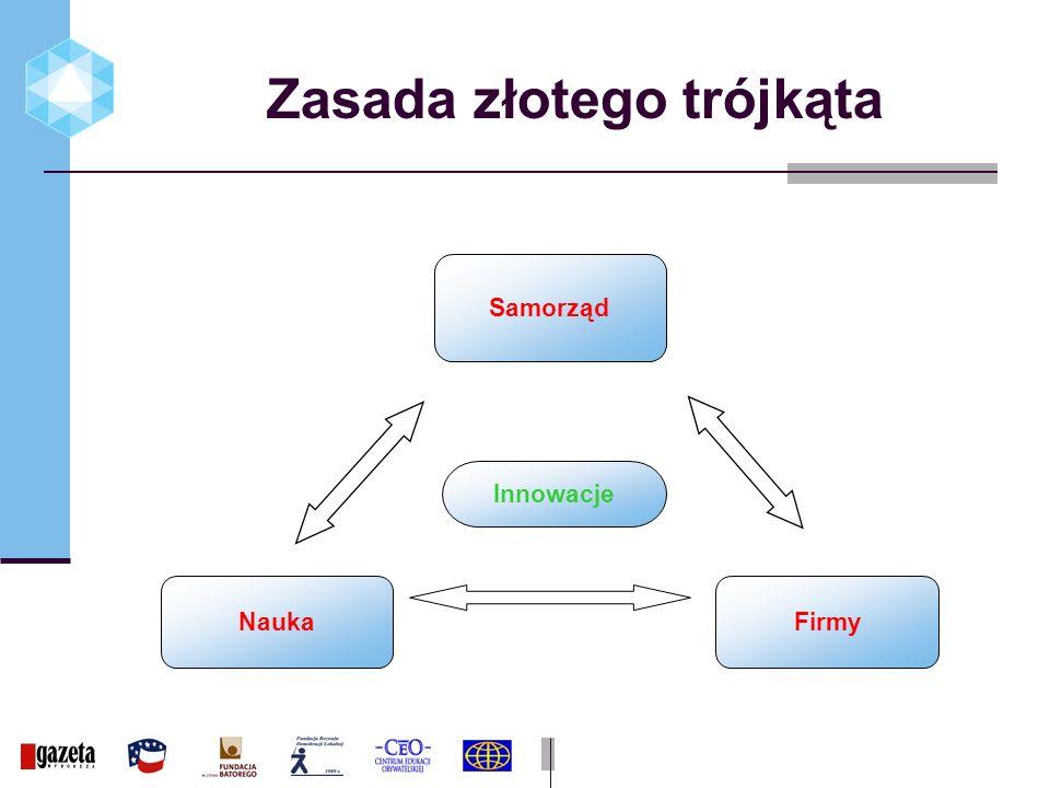 Zasada złotego trójkąta Samorząd NaukaFirmy Innowacje