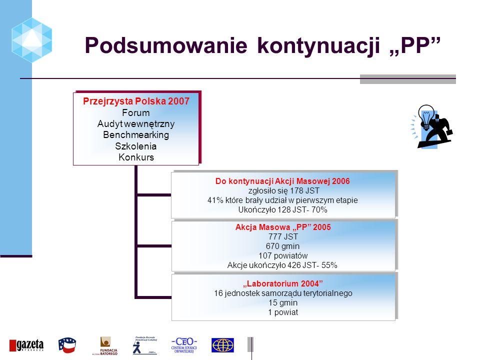 Podsumowanie kontynuacji PP Przejrzysta Polska 2007 Forum Audyt wewnętrzny Benchmearking Szkolenia Konkurs Do kontynuacji Akcji Masowej 2006 zgłosiło się 178 JST 41% które brały udział w pierwszym etapie Ukończyło 128 JST- 70% Akcja Masowa PP 2005 777 JST 670 gmin 107 powiatów Akcje ukończyło 426 JST- 55% Laboratorium 2004 16 jednostek samorządu terytorialnego 15 gmin 1 powiat