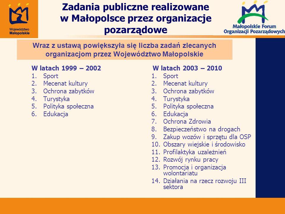 Zadania publiczne realizowane w Małopolsce przez organizacje pozarządowe W latach 2003 – 2010 1.Sport 2.Mecenat kultury 3.Ochrona zabytków 4.Turystyka 5.Polityka społeczna 6.Edukacja 7.Ochrona Zdrowia 8.Bezpieczeństwo na drogach 9.Zakup wozów i sprzętu dla OSP 10.Obszary wiejskie i środowisko 11.Profilaktyka uzależnień 12.Rozwój rynku pracy 13.Promocja i organizacja wolontariatu 14.Działania na rzecz rozwoju III sektora Wraz z ustawą powiększyła się liczba zadań zlecanych organizacjom przez Województwo Małopolskie W latach 1999 – 2002 1.Sport 2.Mecenat kultury 3.Ochrona zabytków 4.Turystyka 5.Polityka społeczna 6.Edukacja