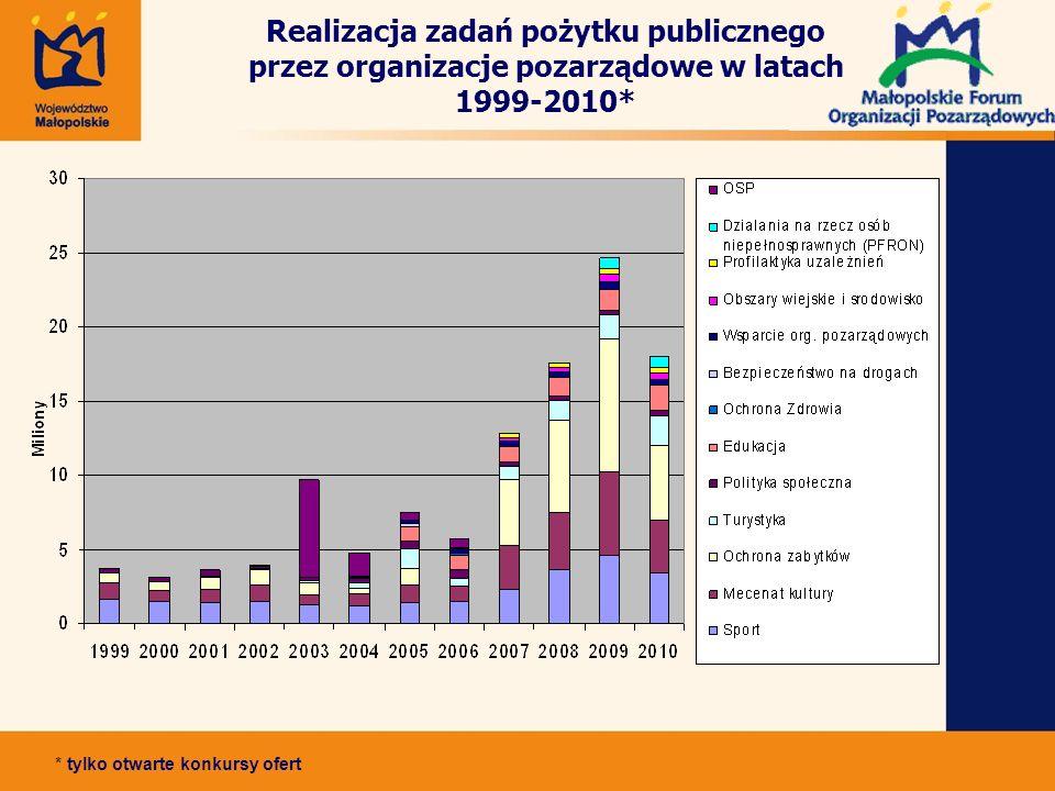 Realizacja zadań pożytku publicznego przez organizacje pozarządowe w latach 1999-2010* * tylko otwarte konkursy ofert