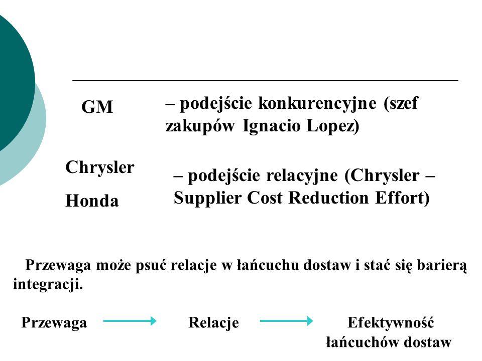 Przewaga może psuć relacje w łańcuchu dostaw i stać się barierą integracji. Przewaga Relacje Efektywność łańcuchów dostaw GM – podejście konkurencyjne