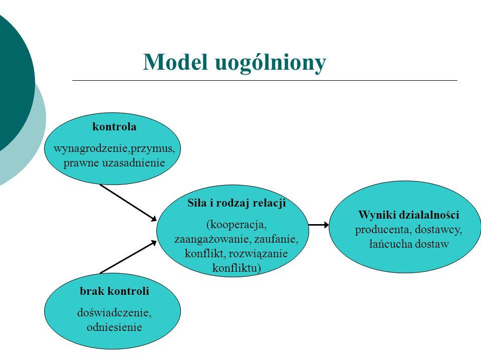 Model uogólniony Siła i rodzaj relacji (kooperacja, zaangażowanie, zaufanie, konflikt, rozwiązanie konfliktu) Wyniki działalności producenta, dostawcy