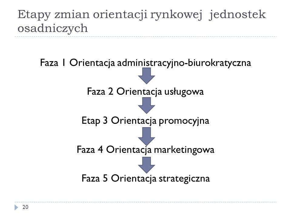 Etapy zmian orientacji rynkowej jednostek osadniczych 20 Faza 1 Orientacja administracyjno-biurokratyczna Faza 2 Orientacja usługowa Etap 3 Orientacja