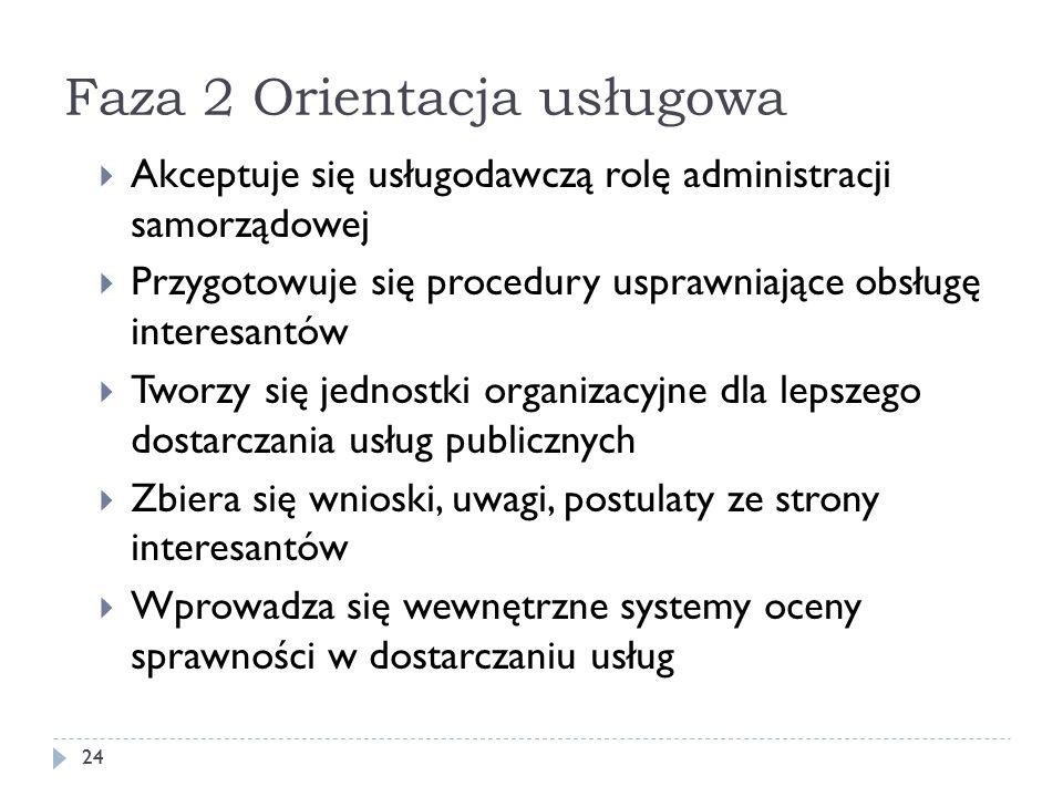 Faza 2 Orientacja usługowa 24 Akceptuje się usługodawczą rolę administracji samorządowej Przygotowuje się procedury usprawniające obsługę interesantów
