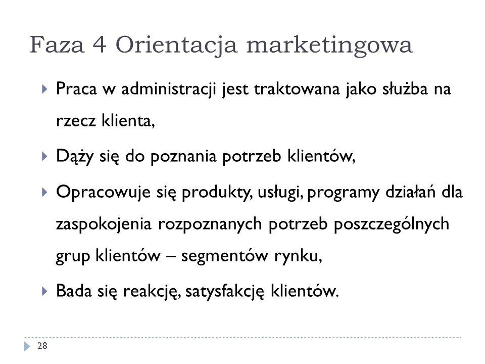 Faza 4 Orientacja marketingowa 28 Praca w administracji jest traktowana jako służba na rzecz klienta, Dąży się do poznania potrzeb klientów, Opracowuj