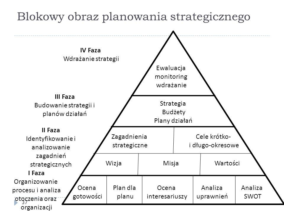 Blokowy obraz planowania strategicznego 37 Ewaluacja monitoring wdrażanie Strategia Budżety Plany działań Zagadnienia strategiczne Cele krótko- i dług