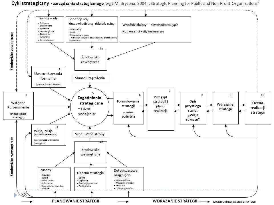 38 Trendy – siły Polityczne Ekonomiczne Społeczne Technologiczne Edukacyjne kulturalne Środowiskowe Beneficjenci, kluczowi odbiorcy działań, usłu g Mi