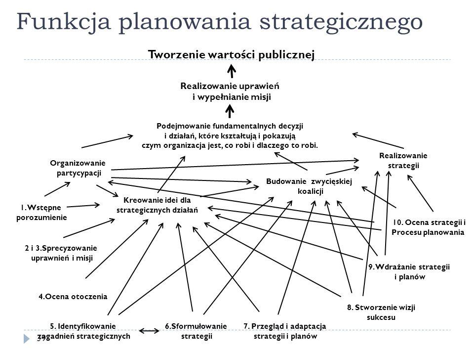 Funkcja planowania strategicznego 39 1. Wstępne porozumienie 2 i 3.Sprecyzowanie uprawnień i misji 4.Ocena otoczenia 5. Identyfikowanie zagadnień stra