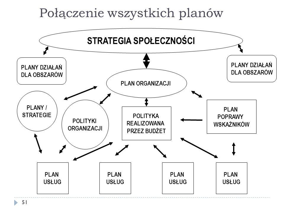 Połączenie wszystkich planów 51 STRATEGIA SPOŁECZNOŚCI PLAN ORGANIZACJI PLANY DZIAŁAŃ DLA OBSZARÓW PLANY DZIAŁAŃ DLA OBSZARÓW PLANY / STRATEGIE POLITY