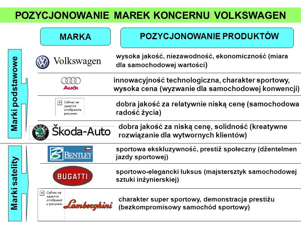 POZYCJONOWANIE MAREK KONCERNU VOLKSWAGEN MARKA POZYCJONOWANIE PRODUKTÓW Marki podstawowe Volkswagen wysoka jakość, niezawodność, ekonomiczność (miara
