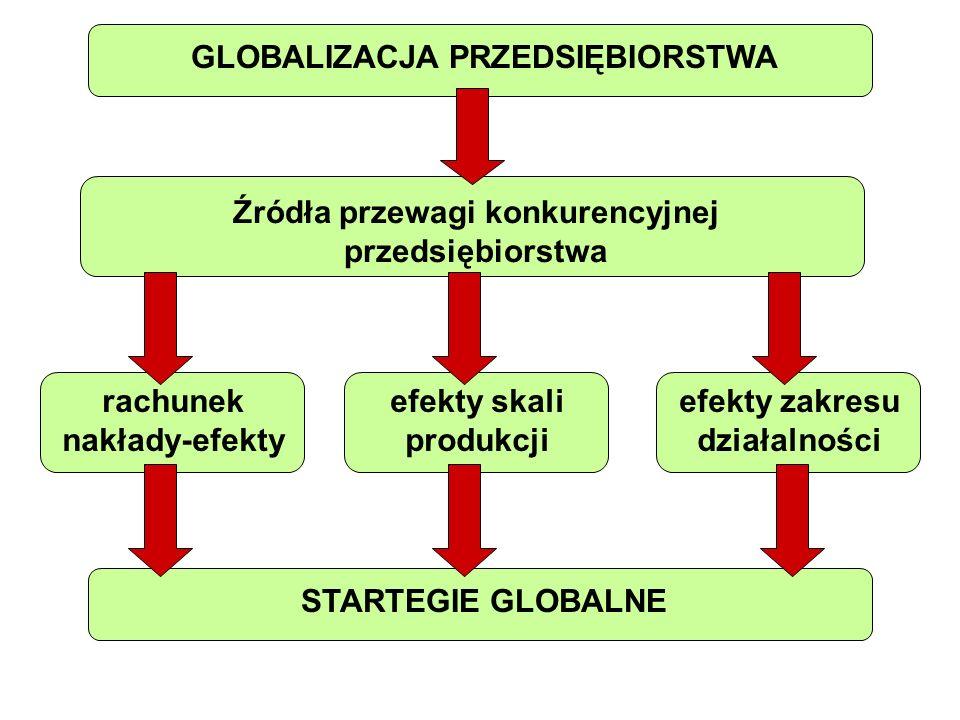 GLOBALIZACJA PRZEDSIĘBIORSTWA Źródła przewagi konkurencyjnej przedsiębiorstwa rachunek nakłady-efekty efekty skali produkcji efekty zakresu działalnoś