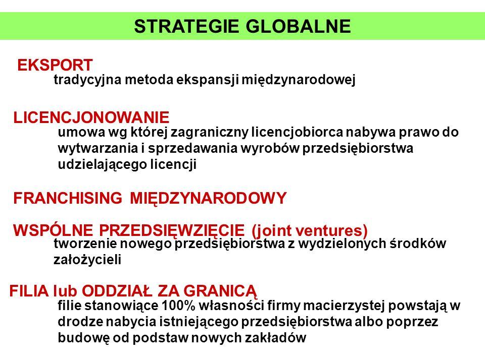 STRATEGIE GLOBALNE FRANCHISING MIĘDZYNARODOWY EKSPORT tradycyjna metoda ekspansji międzynarodowej LICENCJONOWANIE umowa wg której zagraniczny licencjo