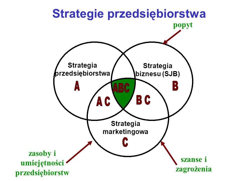 Strategie przedsiębiorstwa Strategia przedsiębiorstwa Strategia biznesu (SJB) Strategia marketingowa popyt zasoby i umiejętności przedsiębiorstw a sza