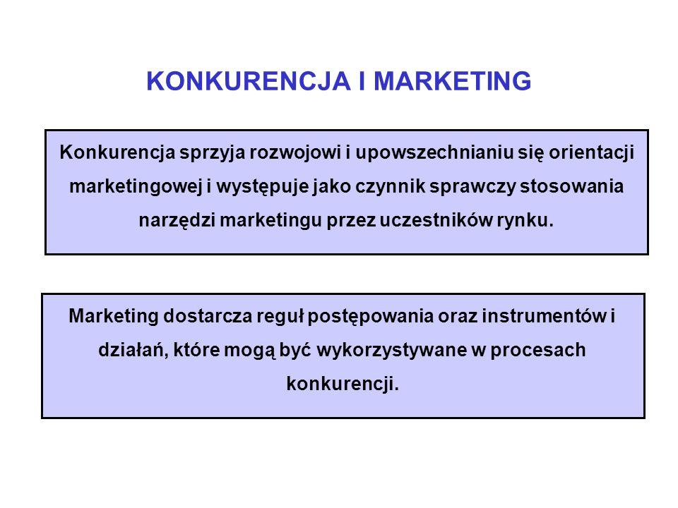 KONKURENCJA I MARKETING Marketing dostarcza reguł postępowania oraz instrumentów i działań, które mogą być wykorzystywane w procesach konkurencji. Kon