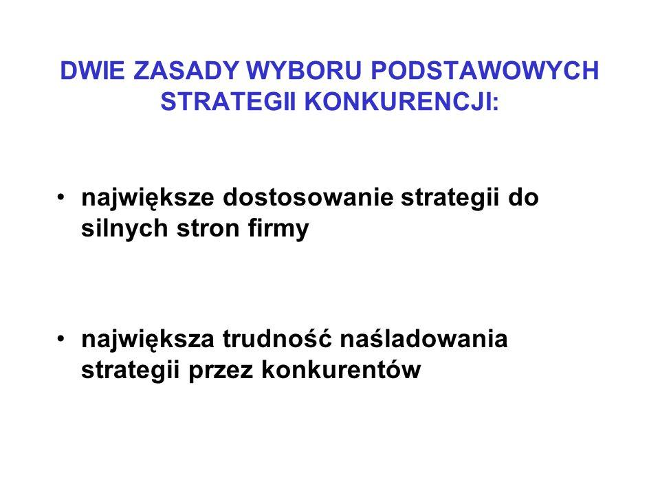 DWIE ZASADY WYBORU PODSTAWOWYCH STRATEGII KONKURENCJI: największe dostosowanie strategii do silnych stron firmy największa trudność naśladowania strat