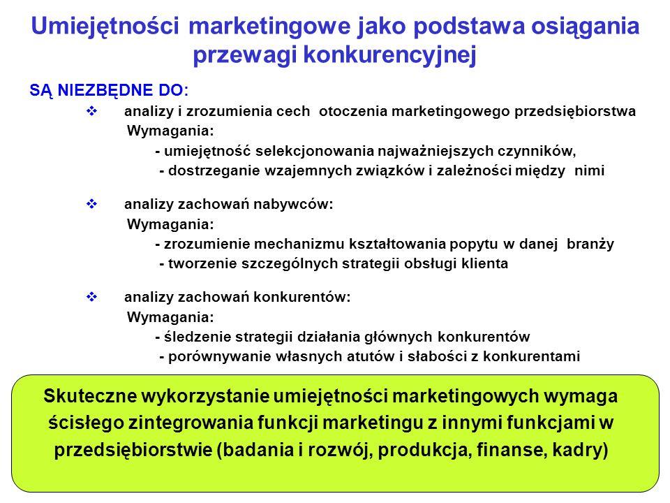 Umiejętności marketingowe jako podstawa osiągania przewagi konkurencyjnej SĄ NIEZBĘDNE DO: analizy i zrozumienia cech otoczenia marketingowego przedsi