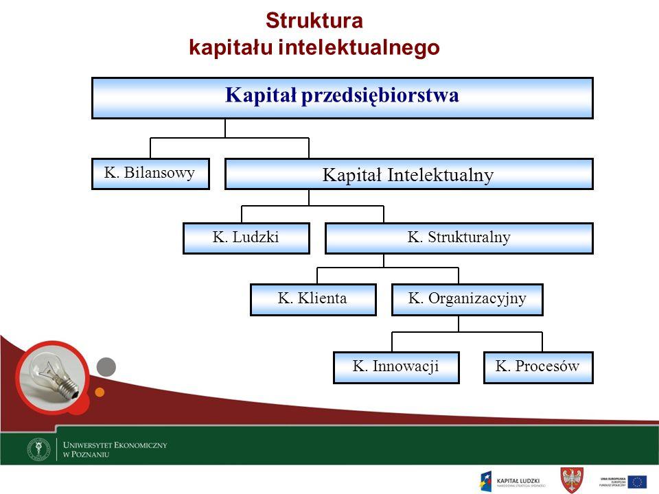 Struktura kapitału intelektualnego Kapitał przedsiębiorstwa Kapitał Intelektualny K. Bilansowy K. LudzkiK. Strukturalny K. KlientaK. Organizacyjny K.