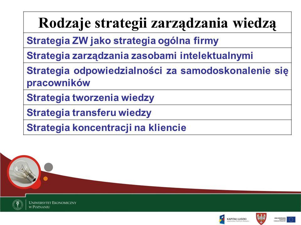 Rodzaje strategii zarządzania wiedzą Strategia ZW jako strategia ogólna firmy Strategia zarządzania zasobami intelektualnymi Strategia odpowiedzialnoś