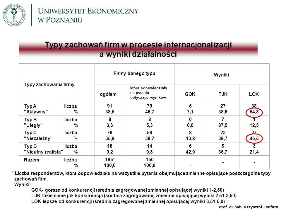 Typy zachowania firmy Firmy danego typu Wyniki ogółem które odpowiedziały na pytania dotyczące wyników GOK TJK LOK Typ A liczba