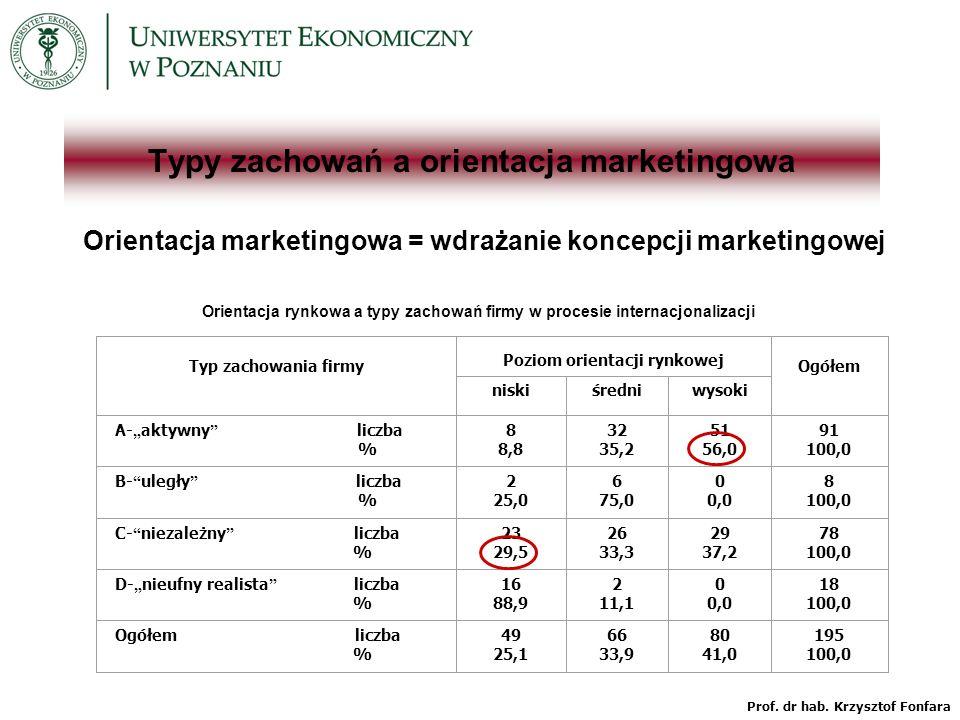 Typy zachowań a orientacja marketingowa Orientacja marketingowa = wdrażanie koncepcji marketingowej Orientacja rynkowa a typy zachowań firmy w procesie internacjonalizacji Typ zachowania firmy Poziom orientacji rynkowej Ogółem niskiśredniwysoki A- aktywny liczba % 8 8,8 32 35,2 51 56,0 91 100,0 B- uległy liczba % 2 25,0 6 75,0 0 0,0 8 100,0 C- niezależny liczba % 23 29,5 26 33,3 29 37,2 78 100,0 D- nieufny realista liczba % 16 88,9 2 11,1 0 0,0 18 100,0 Ogółem liczba % 49 25,1 66 33,9 80 41,0 195 100,0 Prof.