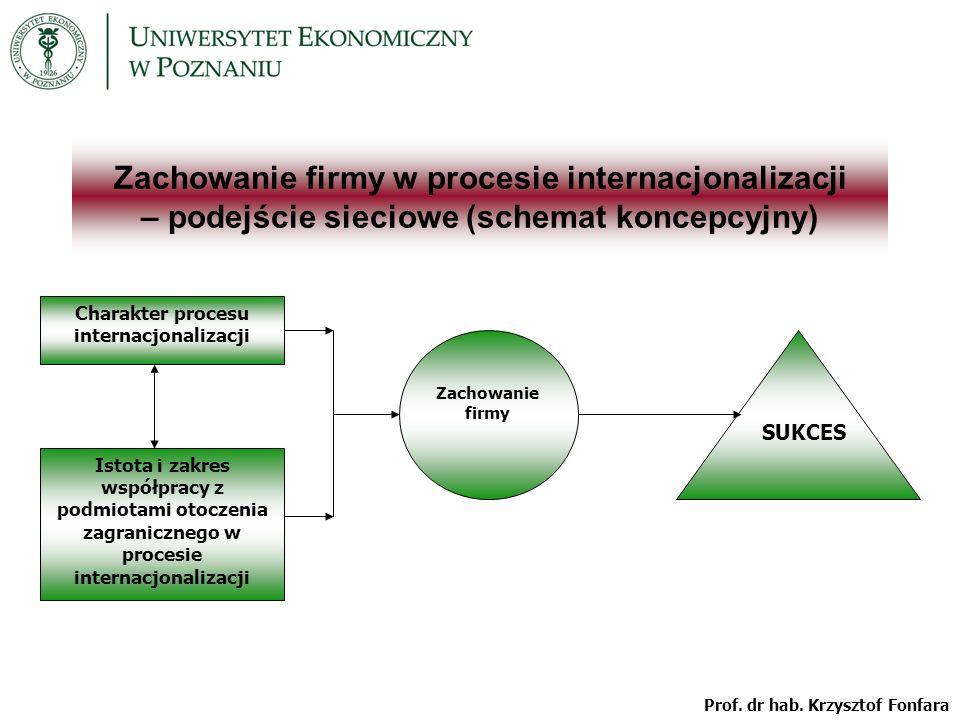 Zachowanie firmy w procesie internacjonalizacji – podejście sieciowe (schemat koncepcyjny) Charakter procesu internacjonalizacji Istota i zakres współpracy z podmiotami otoczenia zagranicznego w procesie internacjonalizacji Zachowanie firmy SUKCES Prof.